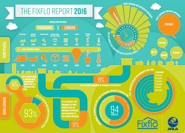 Fixflo Report 2016