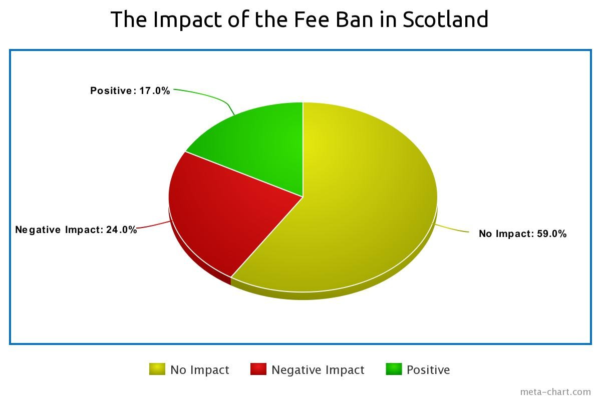 impact of the tenant fee ban in scotland