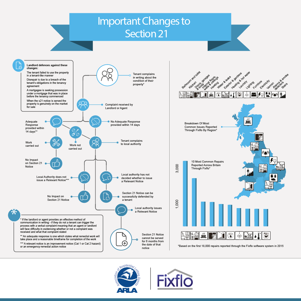 Section 21 process infographic